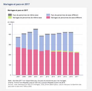 Évolutions des mariages et Pacs, gays, lesbiens et hétéros selon l'INSEE