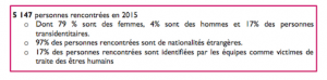 Rapport de l'Amicale du Nid de 2016 sur l'activité 2015 - L'Amicale du Nid